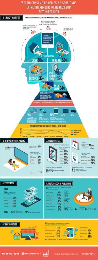 infografía del Estudio de Medios y Dispositivos entre internautas mexicanos