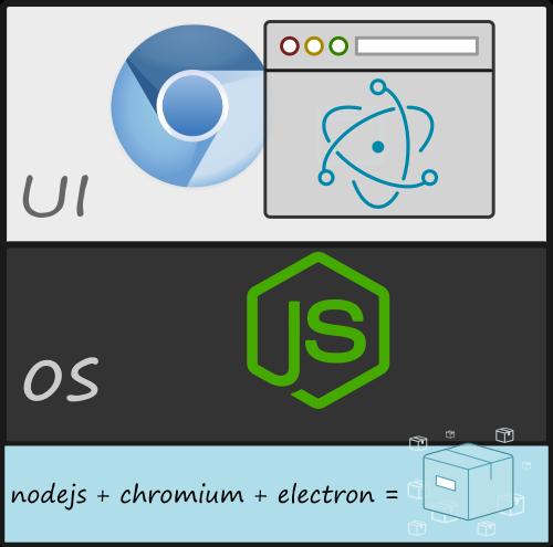 funcionamiento de electron.js