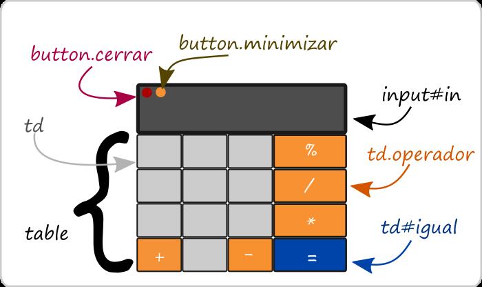 Elementos que componen el UI de la aplicacición